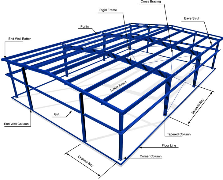 Steel structures northern ireland limited supplying for Design your own metal building home